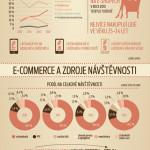 E-commerce v Česku – infografika