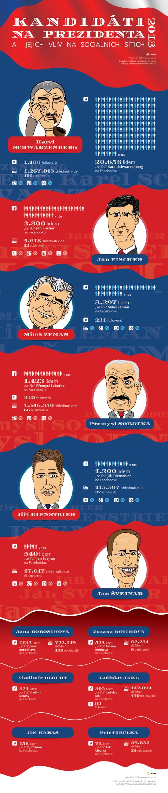 Kandidáti na prezidenta a jejich vliv na sociálních sítích