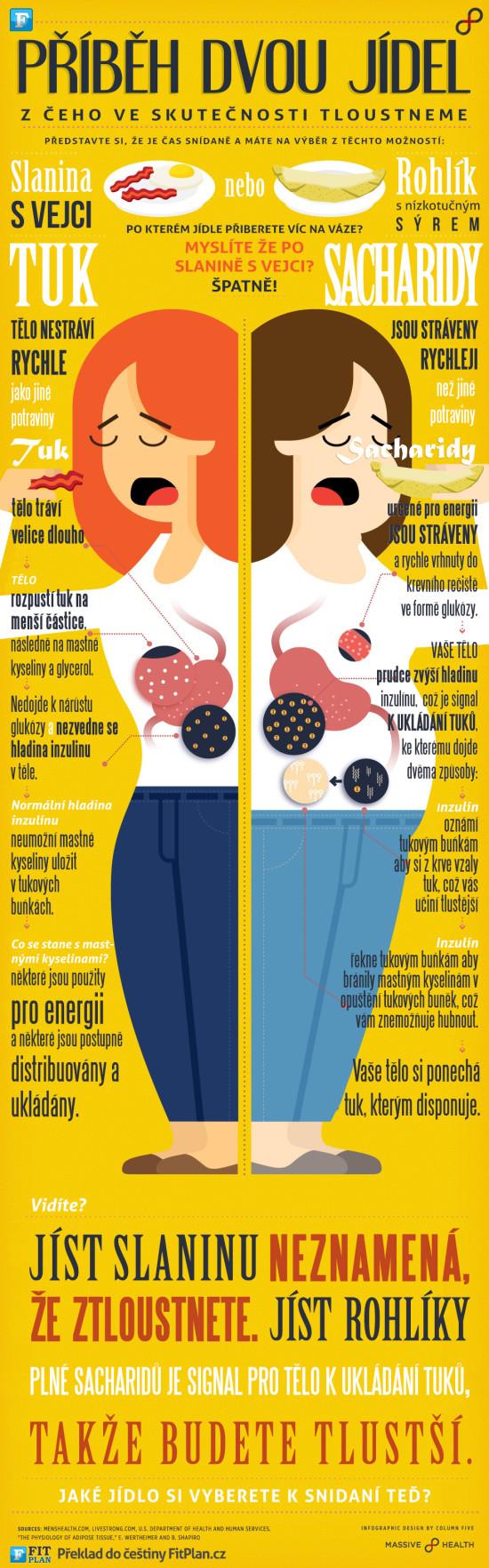 Příběh dvou jídel - z čeho ve skutečnosti tloustneme
