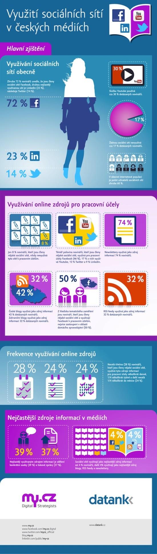 Využití sociálních sítí v českých médiích