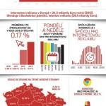 Česko a internetová reklama v číslech – infografika