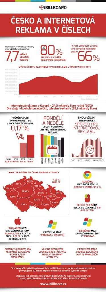Cesko a internetova reklama v cislech - infografika