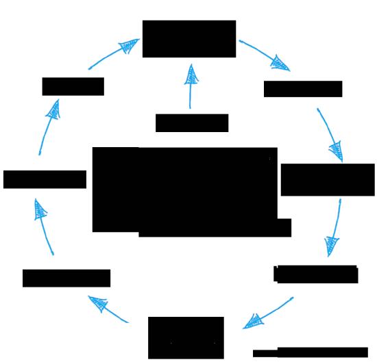 Jak funguje affiliate marketing - infografika