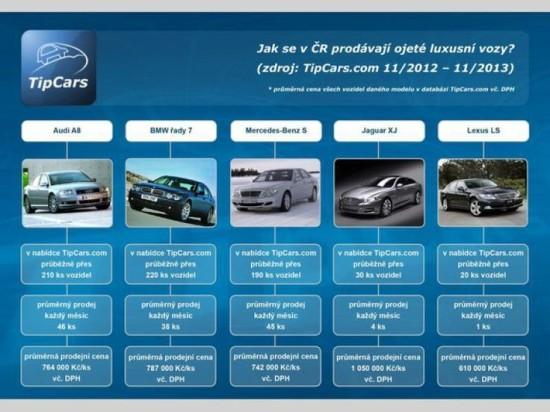 Jak se v ČR prodávají ojeté luxusní vozy