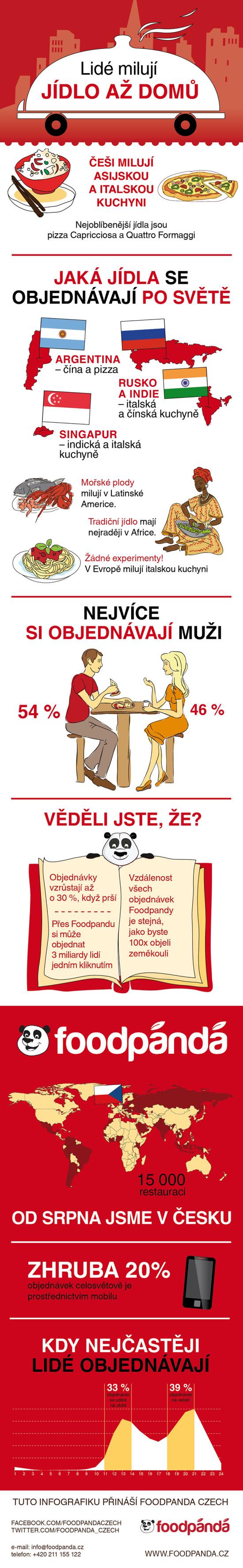 Lidé milují jídlo až domů - infografika