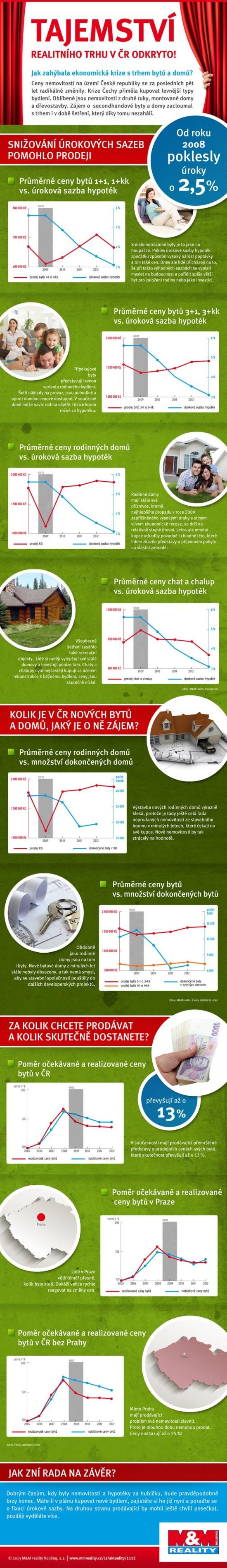 Tajemství realitního trhu v ČR odkryto - infografika