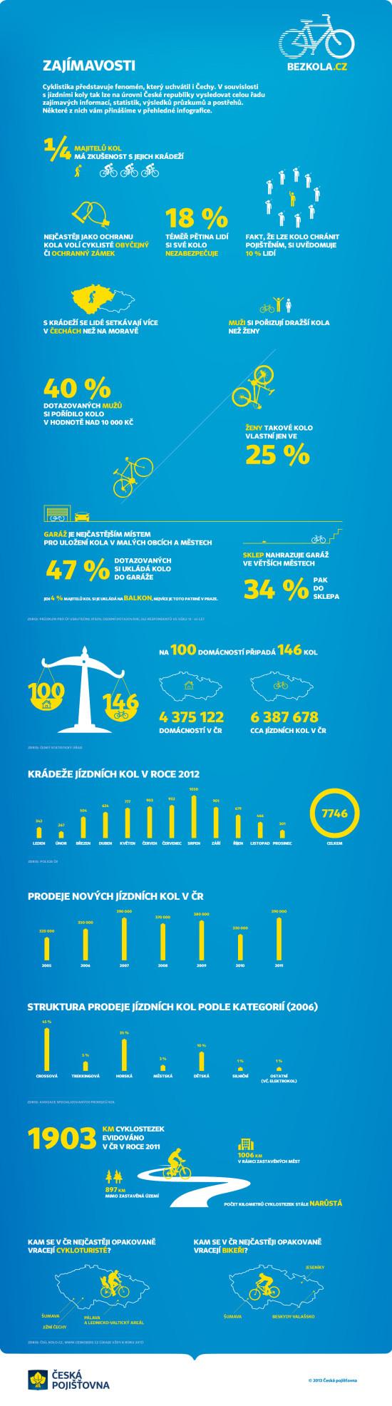 Cyklistika - infografika