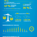 Zajímavosti o cyklistice – infografika
