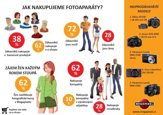 Jak nakupujeme fotoaparáty - infografika