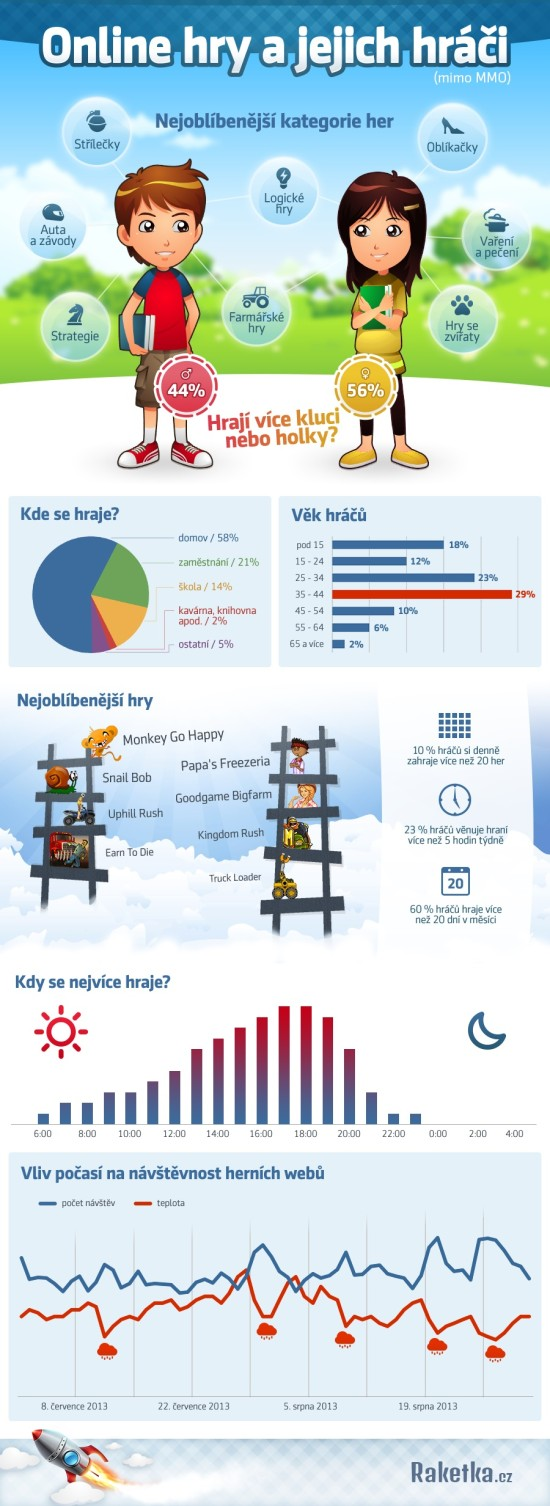 Online hry a jejich hráči - infografika