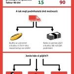 Splatnost faktur lze ovlivnit – infografika