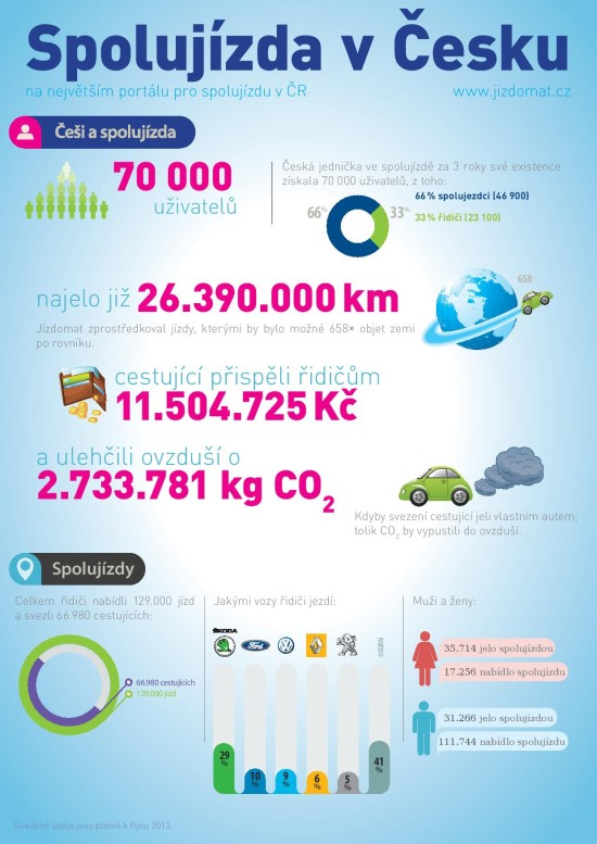Spolujízda v Česku - infografika