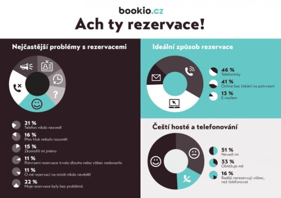 ach ty rezervace - infografika