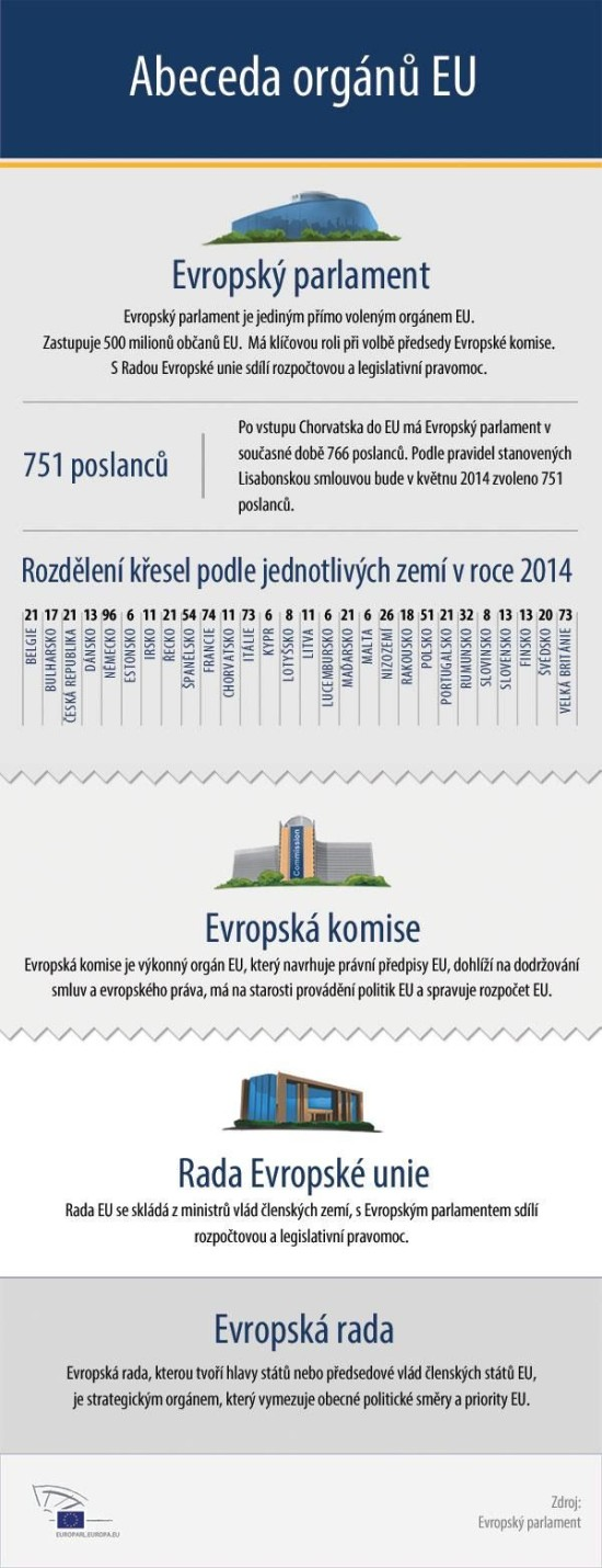 Abeceda organu EU - infografika