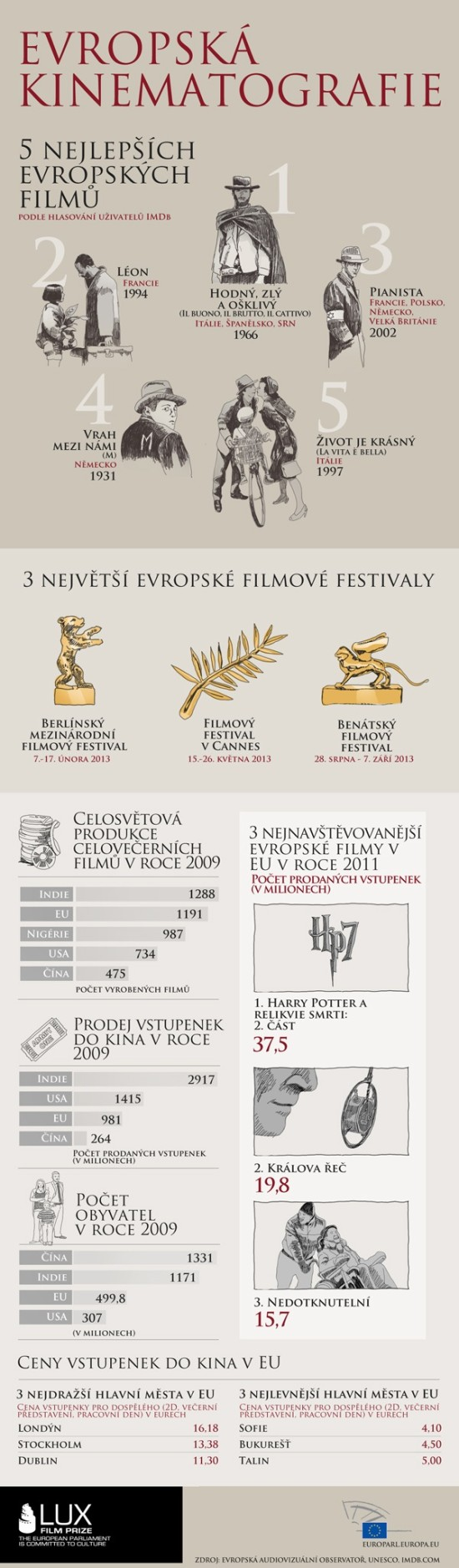 Evropska kinematografie - infografika