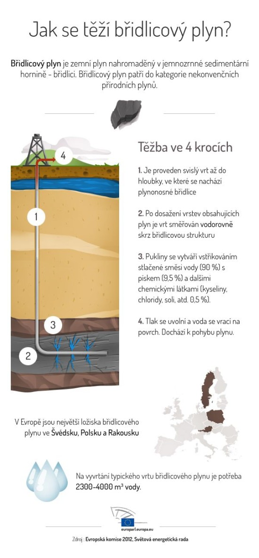 Jak se tezi bridlicovy plyn - infografika
