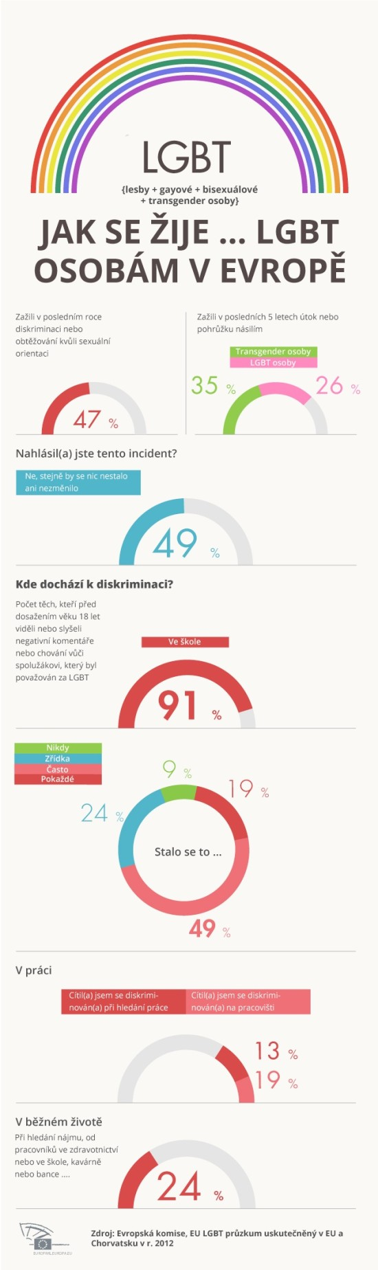 Jak se zije LGBT osobam v Evrope - infografika
