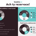 Ach ty rezervace – infografika