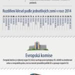 Abeceda orgánů EU – infografika