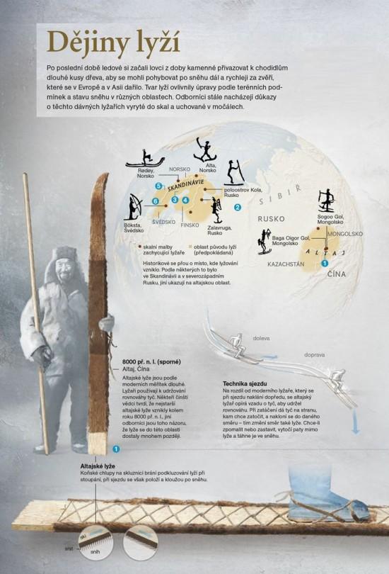 Dejiny lyzi - infografika