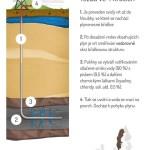 Jak se těží břidlicový plyn – infografika