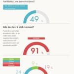 Jak se žije LGBT osobám v Evropě – infografika