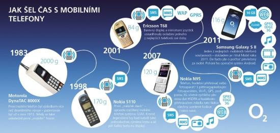 Jak sel cas s mobilnimi telefony - infografika