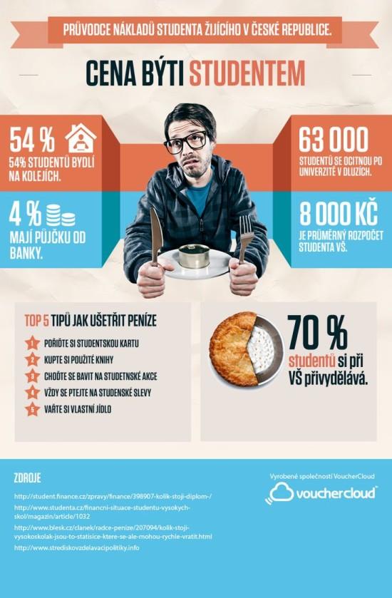 Pruvodce nakladu studenta zijiciho v Ceske republice - infografika