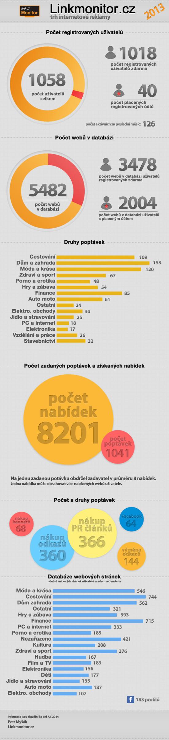 linkmonitor - infografika