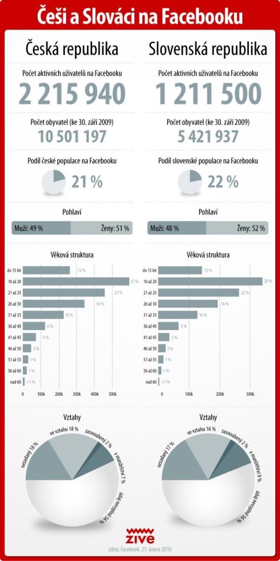 Cesi a Slovaci na Facebooku - infografika