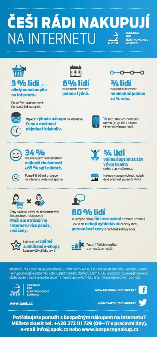 Cesi radi nakupuji na internetu - infografika