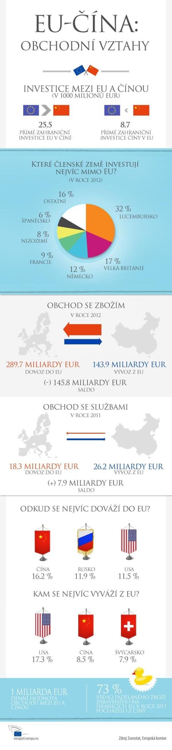 EU-Cina obchodni vztahy - infografika