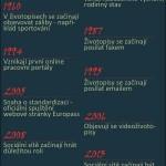 Historie životopisu – infografika