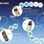 Jak šel čas s mobilními telefony – infografika