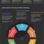 Jak vydělávat peníze na internetu affiliate marketingem – infografika