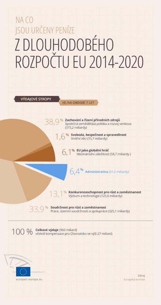 Na co jsou urceny penize z dlouhodobeho rozpoctu EU - infografika