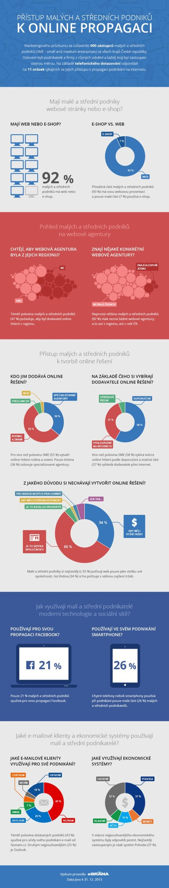 Pristup malych a strednich podniku k online propagaci - infografika