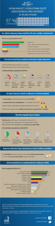 Spokojenost s dorucenim zbozi zakoupeneho pres internet je velmi vysoka - infografik