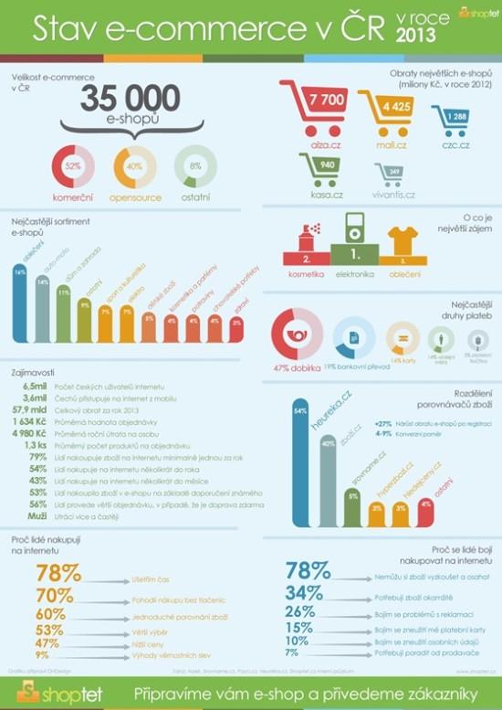 Stav e-commerce v CR v roce 2013 - infografika