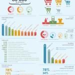 Stav e-commerce v ČR v roce 2013 – infografika