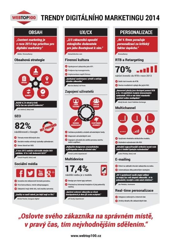 Trendy digitalniho marketingu 2014 - infografika
