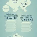 Typický profil dlužníka – infografika