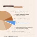 Na co jsou určeny peníze z dlouhodobého rozpočtu EU 2014-2020 – infografika