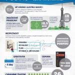Vlastnoruční digitální podpis – infografika