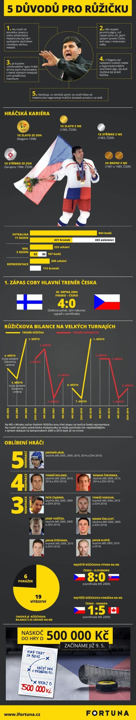 5 duvodu pro Ruzicku - infografika