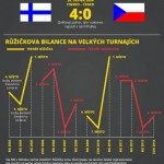 5 důvodů pro Růžičku – infografika