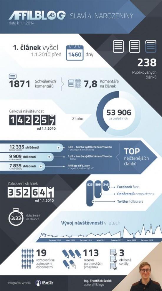 Affilblog slavi 4. narozeniny - infografika