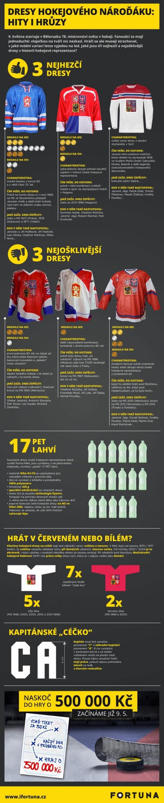 Dresy hokejového nároďáku - infografika