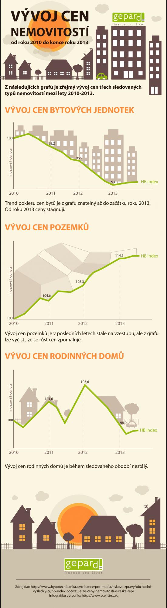 GPF - Vyvoj cen nemovitosti - infografika