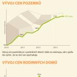 Vývoj cen nemovitostí (od roku 2010 do konce roku 2013) – infografika